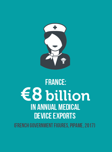 medical devices exports